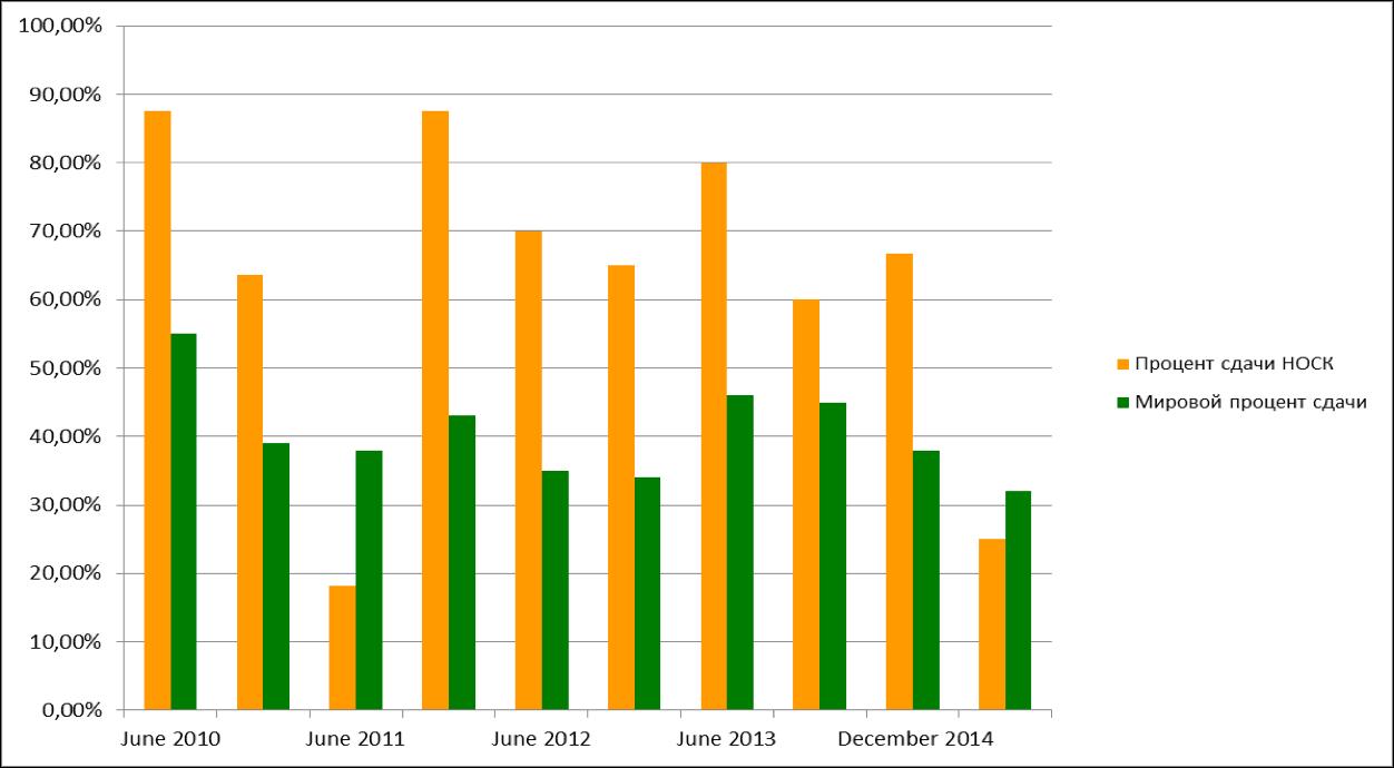 DipIFR Scores (Dec14)